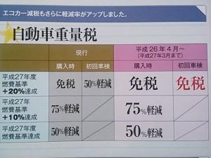 エコカー重量税